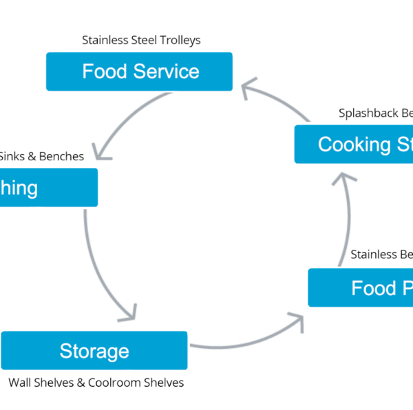five key components of a commercial kitchen